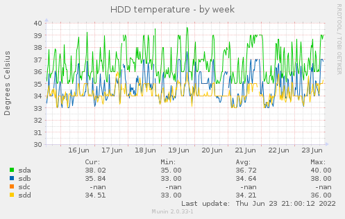 HDD temperature